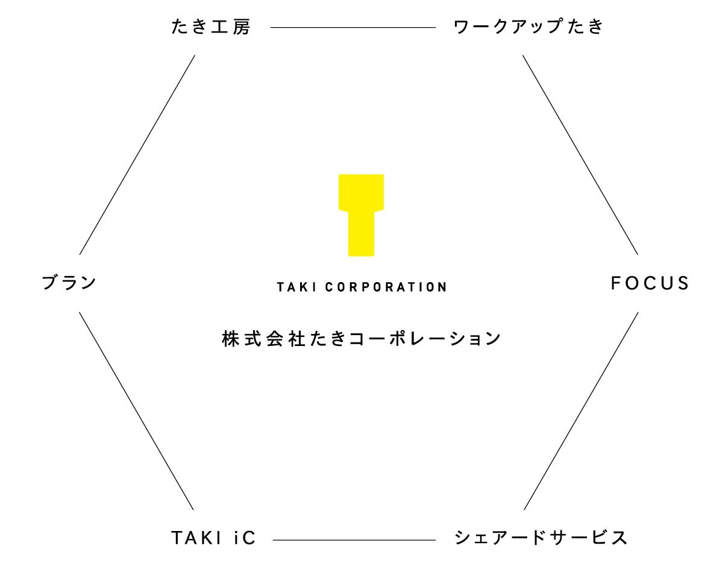 株式会社たきコーポレーション
